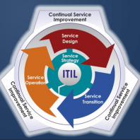 1-ITIL-Lifecycle
