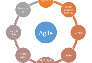 agile-certifications-list